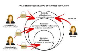 Wanneer WPA2-Enterprise verplicht bij WiFi netwerken overheid